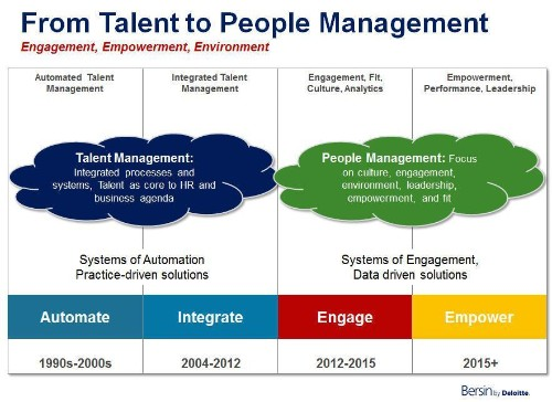 Why The Talent Management Software Market Will Radically Change