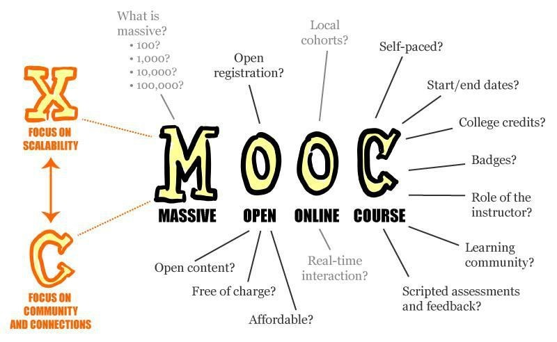 The Future Of MOOCs In The Classroom