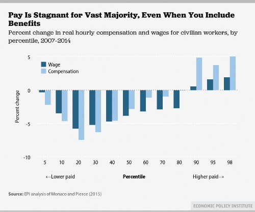Of Course Wages Have Been Stagnant, That's What's Supposed To Happen In A Recession