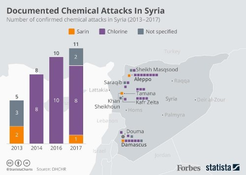 How Many Chemical Attacks Have Been Documented In Syria? [Infographic]