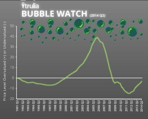 Bubble Watch: Home Prices Still Undervalued, But Not For Much Longer