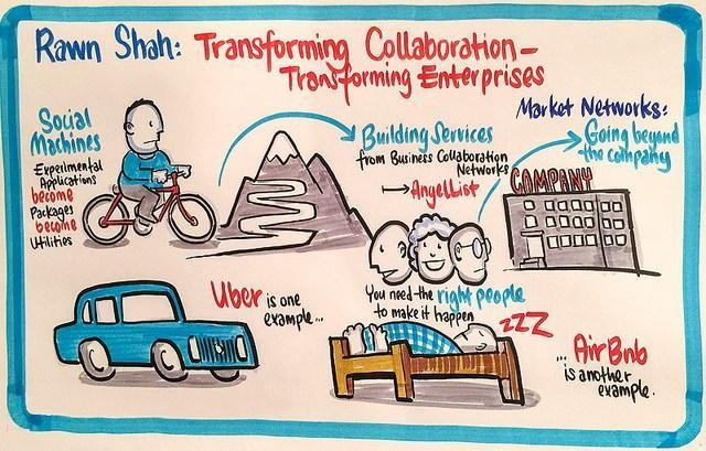 Evolving Enterprise Collaboration To Digital Ecosystems