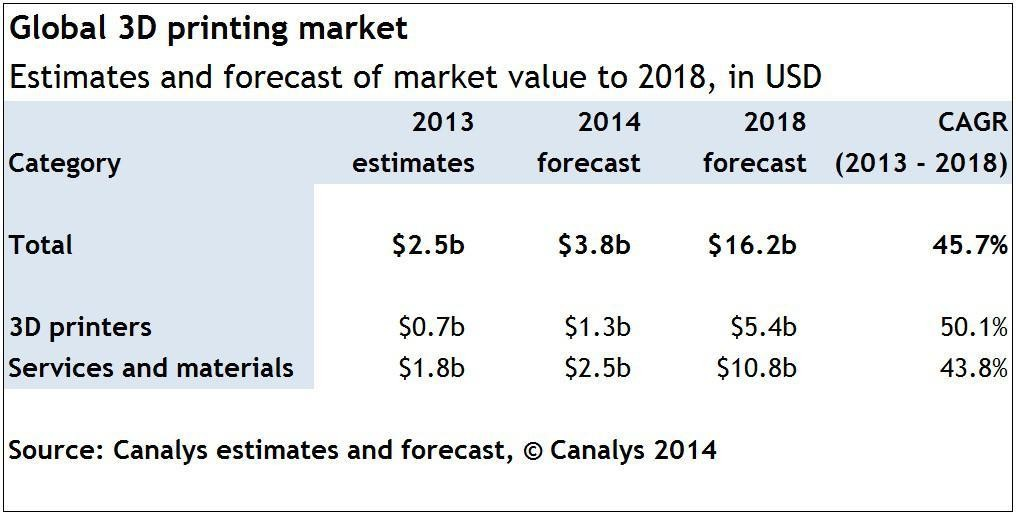 Roundup Of 3D Printing Market Forecasts And Estimates, 2014