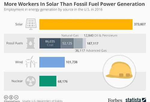 Solar Employs More People In U.S. Electricity Generation Than Oil, Coal And Gas Combined