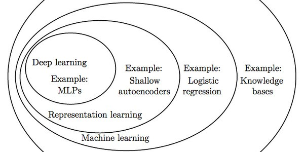 4 Reasons Why Companies Struggle To Adopt Deep Learning
