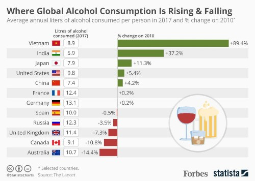 Where Global Alcohol Consumption Is Rising & Falling [Infographic]