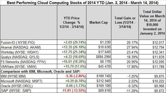 Best- And Worst-Performing Cloud Computing Stocks March 10th To March 14th And Year-to-Date