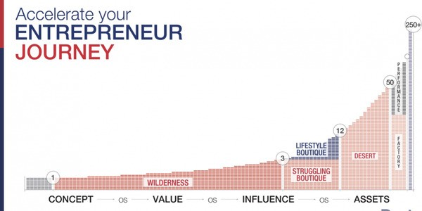 The Entrepreneur Journey Is More Predictable Than Most People Think