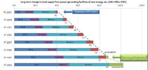 Utilities Push Back As Solar Industry Booms In Japan