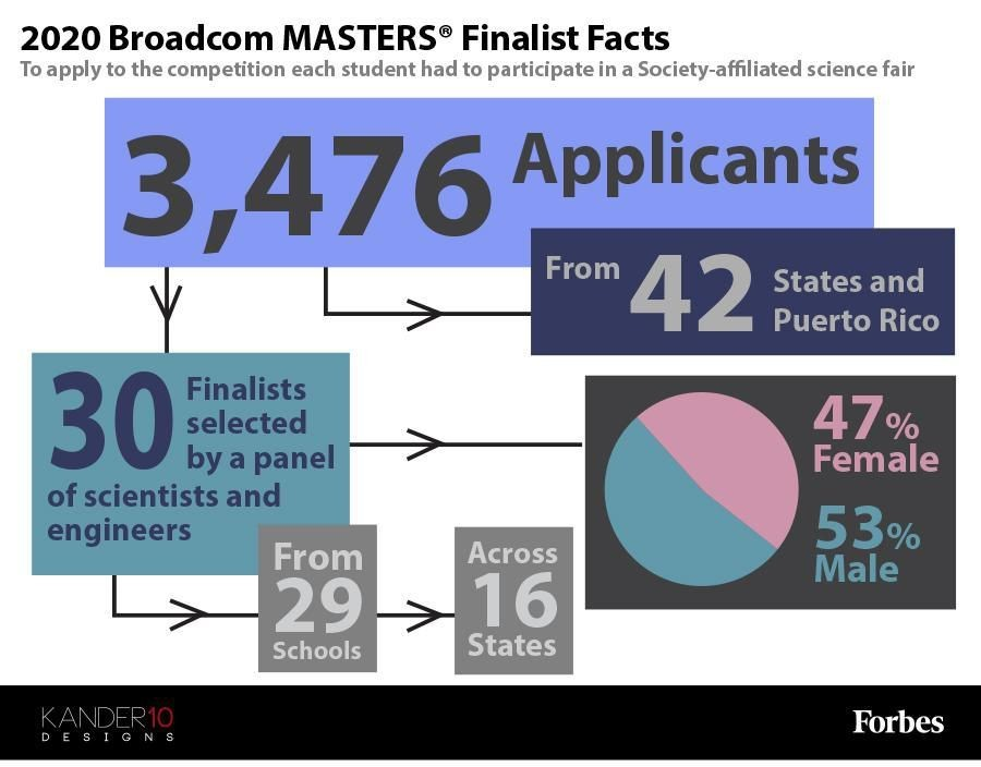 Winners Of The First Virtual Broadcom MASTERS Have Been Announced [Infographic]