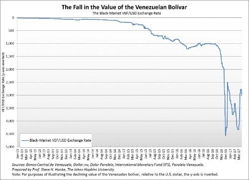 On Venezuela's Death Spiral