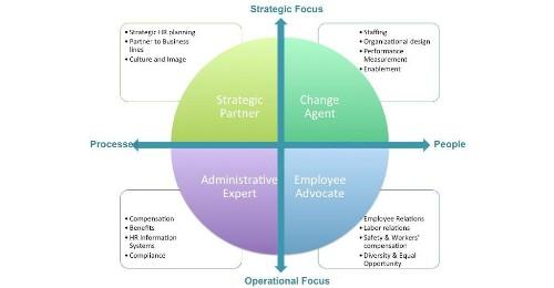 Taking HR Analytics Beyond Technologists