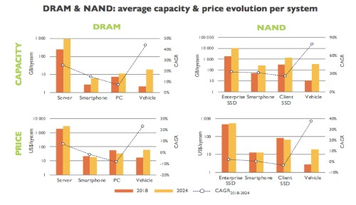 NAND & DRAM Supply And Pricing