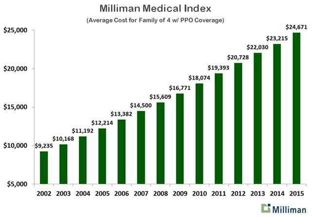 Annual Healthcare Cost For Family Of Four Now At $24,671
