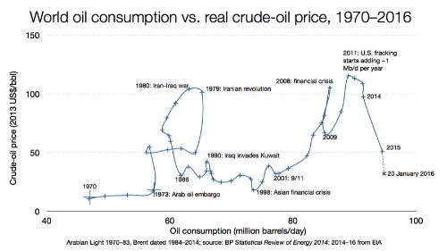 As Oil Prices Gyrate, Underlying Trends Are Shifting To Oil's Disadvantage