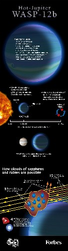 Scientists Found An Exoplanet With Clouds Of Rubies And Sapphires [Infographic]
