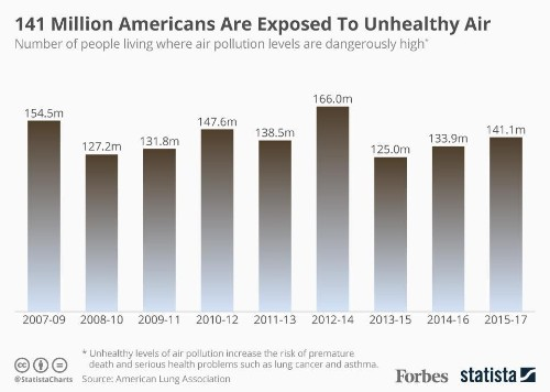 Report: 141 Million Americans Are Exposed To Unhealthy Air [Infographic]
