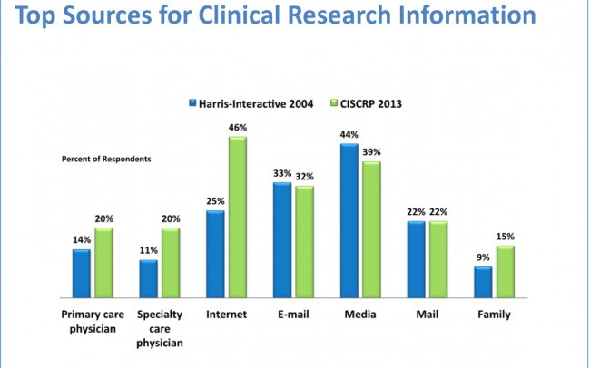 How Can We Encourage Participation in Clinical Trials?