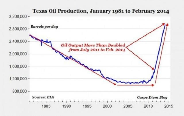 Oil & Gas Boom 2014: No End In Sight
