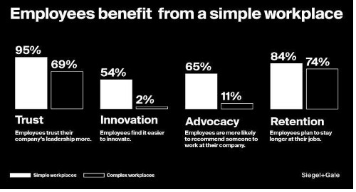 How Workplace Simplicity Impacts Company Results
