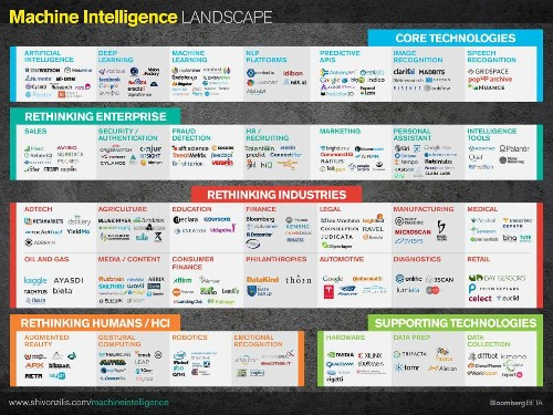 Tech 2015: Deep Learning And Machine Intelligence Will Eat The World