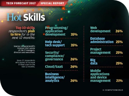Computerworld's 10 Hottest Tech Skills For 2017 Includes Analytics And Cloud Computing