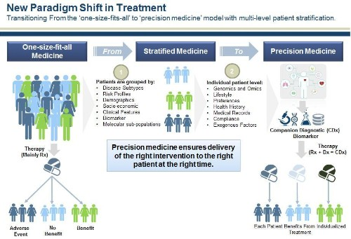 Drug Industry Bets Big On Precision Medicine: Five Trends Shaping Care Delivery