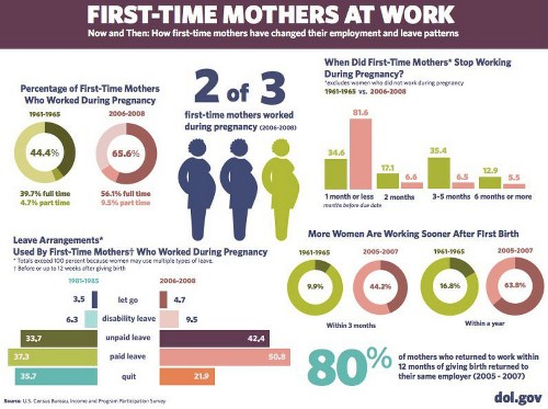 How Your Maternity Leave Is Different Than Your Mom's