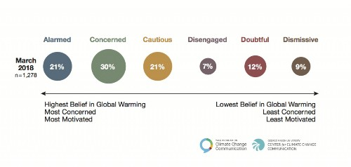 11 Things Climate Change 'Dismissive' People Say On Social Media