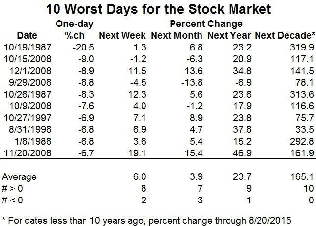What's Next For The Stock Market After A Big Drop?