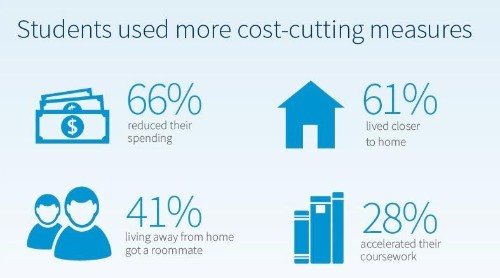 More Millennials Living At Home To Save On College Costs