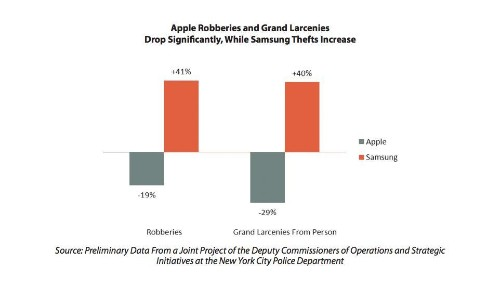How Apple Made Your iPhone 6 Much Less Likely To Be Stolen