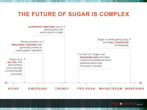 Sugar: A Love/Hate Relationship. Why We Can't Ever Give Up The Sweet Stuff