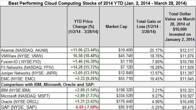 Best- And Worst-Performing Cloud Computing Stocks March 24th To March 28th And Year-to-Date