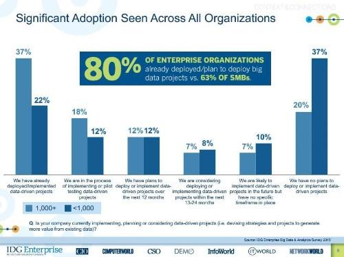 Data Analytics Dominates Enterprises' Spending Plans For 2015