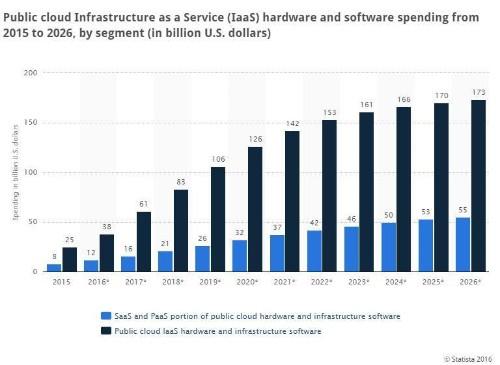 Roundup Of Cloud Computing Forecasts And Market Estimates, 2016