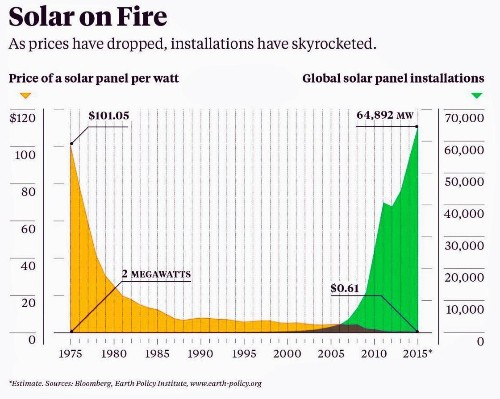 Solar Goes Nuclear In The Sunshine State