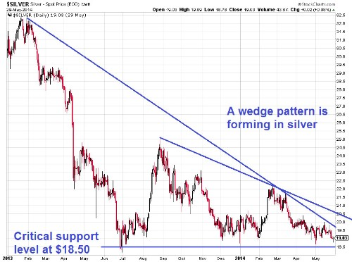 Why Precious Metals May Be On The Verge Of A Big Move