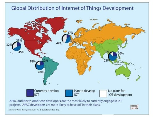 Analytics, Cloud Computing Dominate Internet Of Things App Developers' Plans