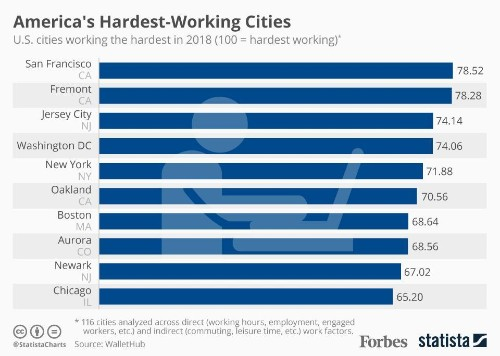 The Hardest-Working Cities In America [Infographic]