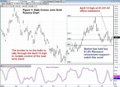 Technical Trading: Gold Continues To Hold Key Fibonacci Retracement Support