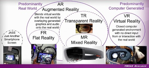 A Beginner's Field Guide To Augmented And Virtual Reality
