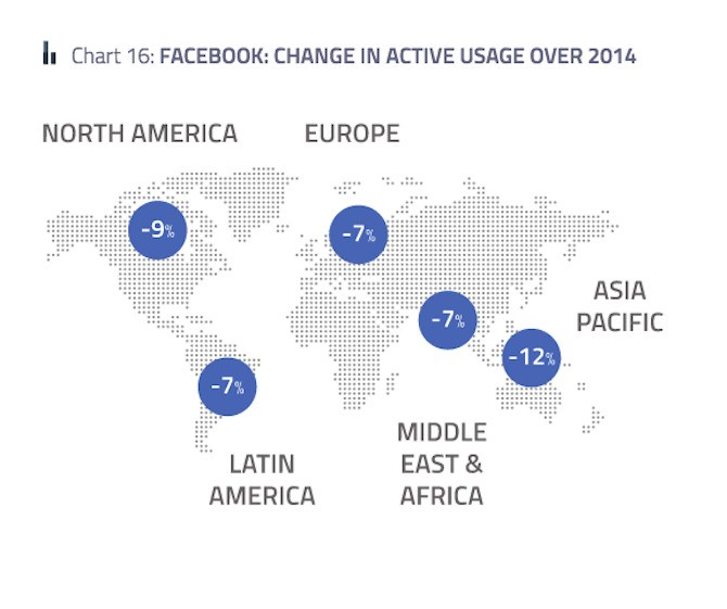 Facebook Was The One Network People Used Less In 2014