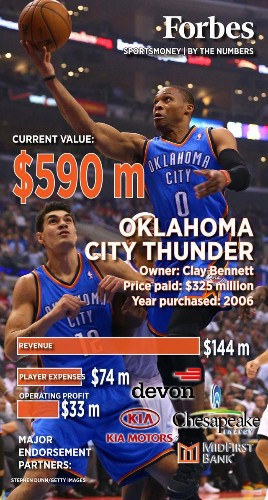 NBA Playoffs: Oklahoma City Thunder By The Numbers