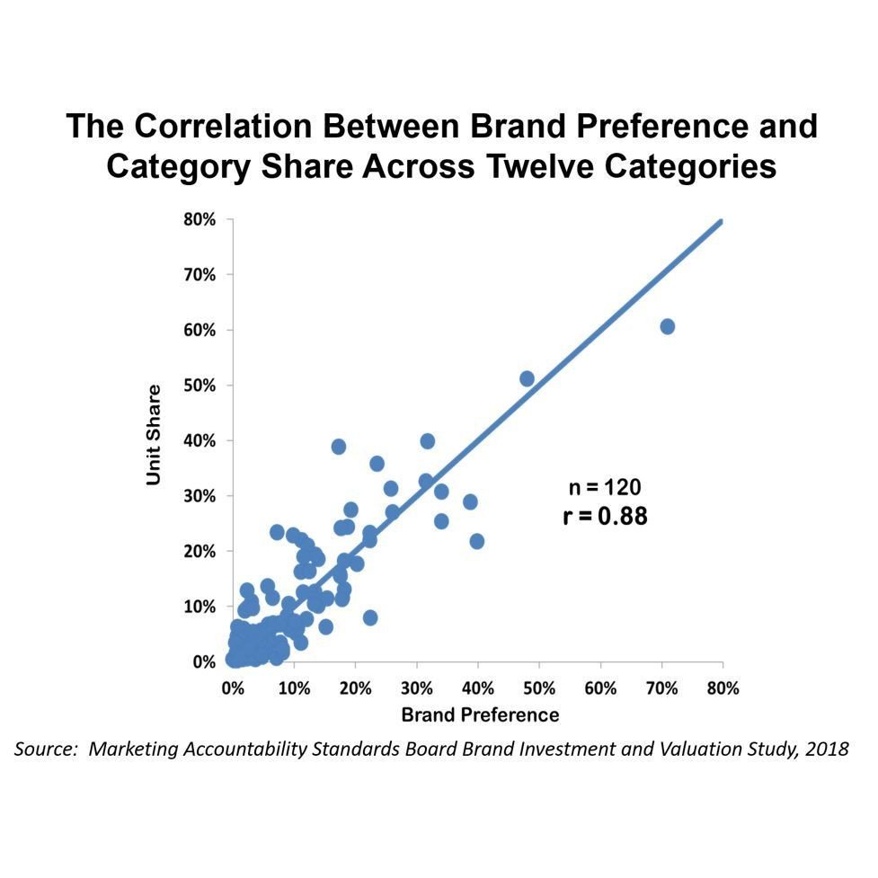 The Financial Power of Brand Preference