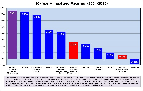 Why The Average Investor's Investment Return Is So Low