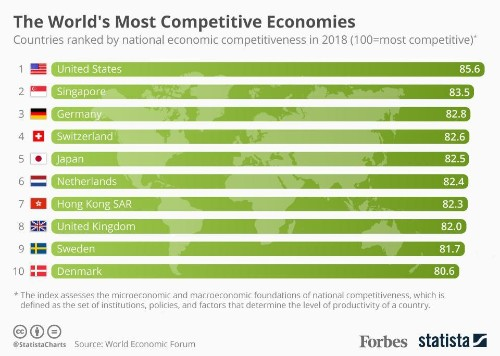 The World's Most Competitive Economies [Infographic]
