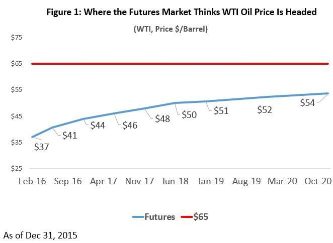 Why Are Oil Prices So Hard To Forecast?