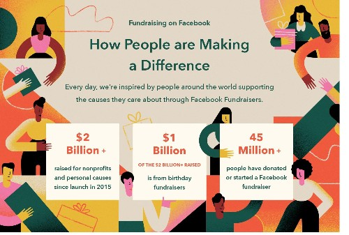 At $2 Billion Raised, Facebook Fundraising Can't Be Ignored by Nonprofits
