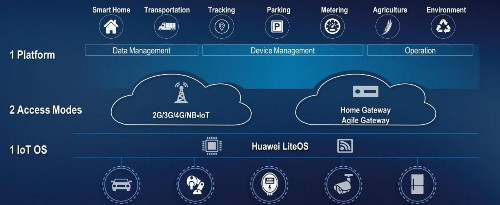 1+2+1 Reasons Why Huawei Could Be An Industrial IoT Sleeping Giant